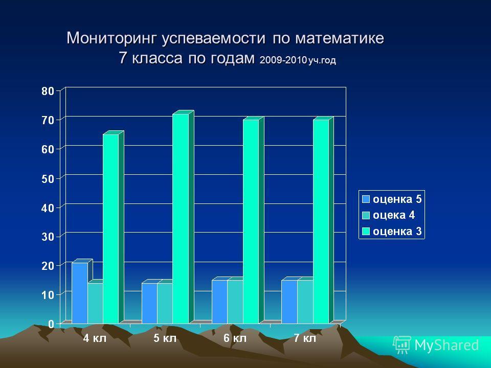 Мониторинг успеваемости по математике 7 класса по годам 2009-2010 уч.год