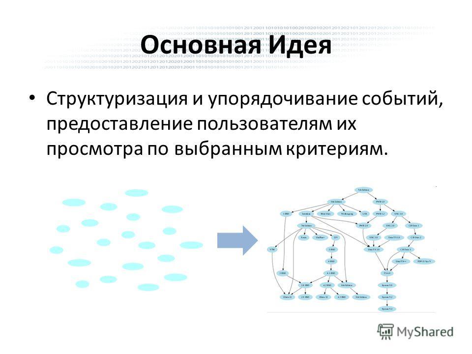 Основная Идея Структуризация и упорядочивание событий, предоставление пользователям их просмотра по выбранным критериям.