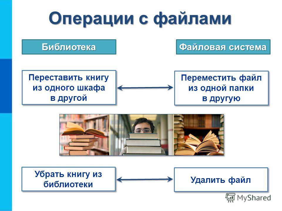 Операции с файлами Переставить книгу из одного шкафа в другой Библиотека Файловая система Переместить файл из одной папки в другую Убрать книгу из библиотеки Удалить файл