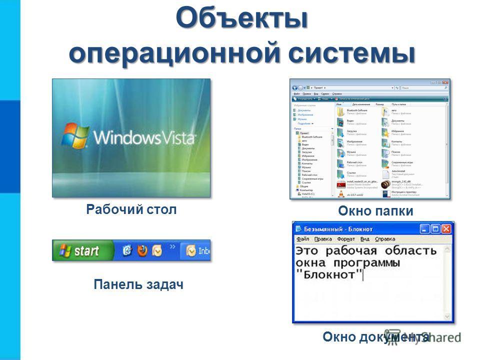 Объекты операционной системы Рабочий стол Панель задач Окно документа Окно папки