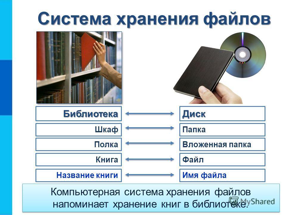 Система хранения файлов Шкаф Библиотека Полка Книга Название книги Диск Папка Вложенная папка Файл Имя файла Компьютерная система хранения файлов напоминает хранение книг в библиотеке.