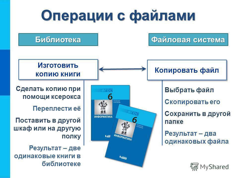 Операции с файлами Изготовить копию книги Библиотека Файловая система Копировать файл Сделать копию при помощи ксерокса Переплести её Поставить в другой шкаф или на другую полку Результат – две одинаковые книги в библиотеке Выбрать файл Скопировать е