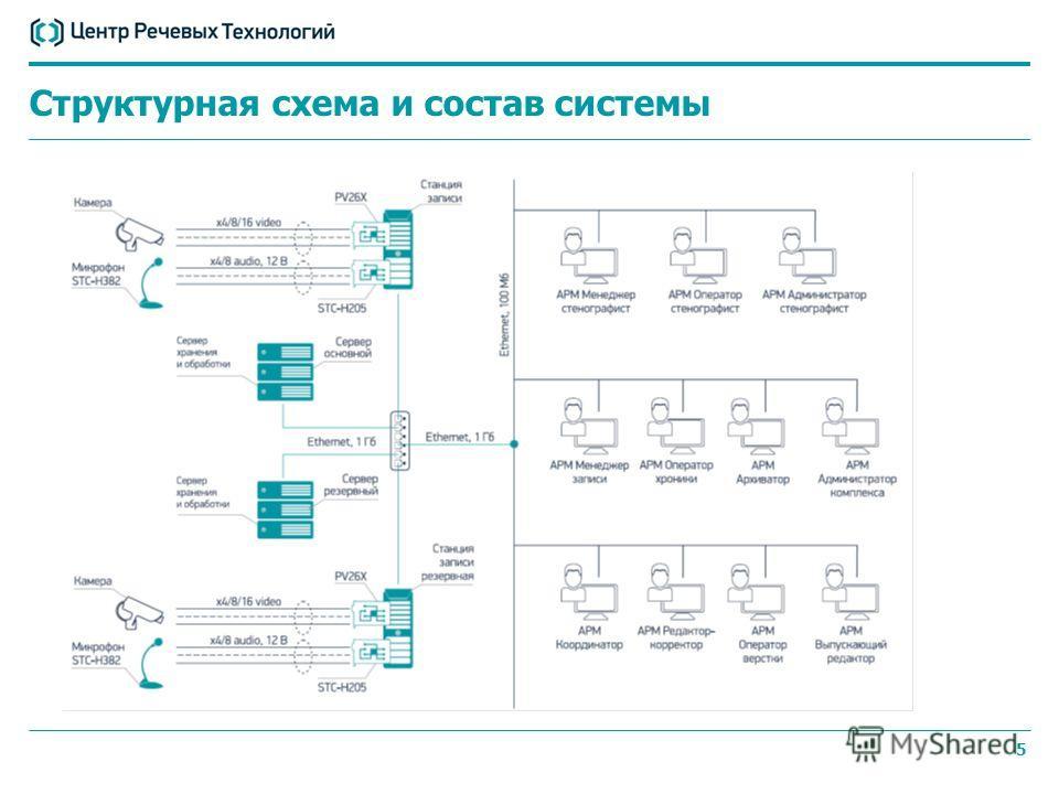 5 Структурная схема и состав системы
