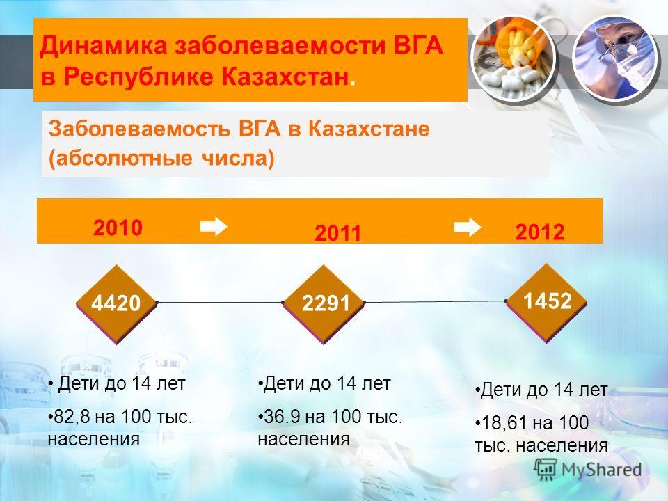 Динамика заболеваемости ВГА в Республике Казахстан. 2010 2011 2012 44202291 1452 Дети до 14 лет 82,8 на 100 тыс. населения Дети до 14 лет 36.9 на 100 тыс. населения Дети до 14 лет 18,61 на 100 тыс. населения Заболеваемость ВГА в Казахстане (абсолютны
