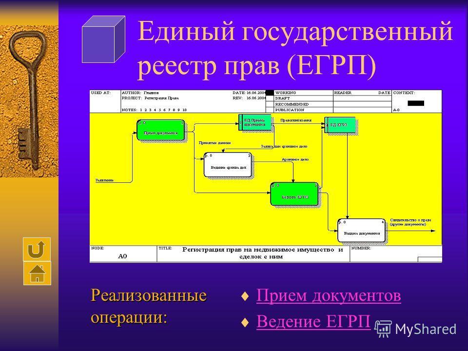 Единый государственный реестр прав (ЕГРП) Прием документов Ведение ЕГРП Реализованные операции: