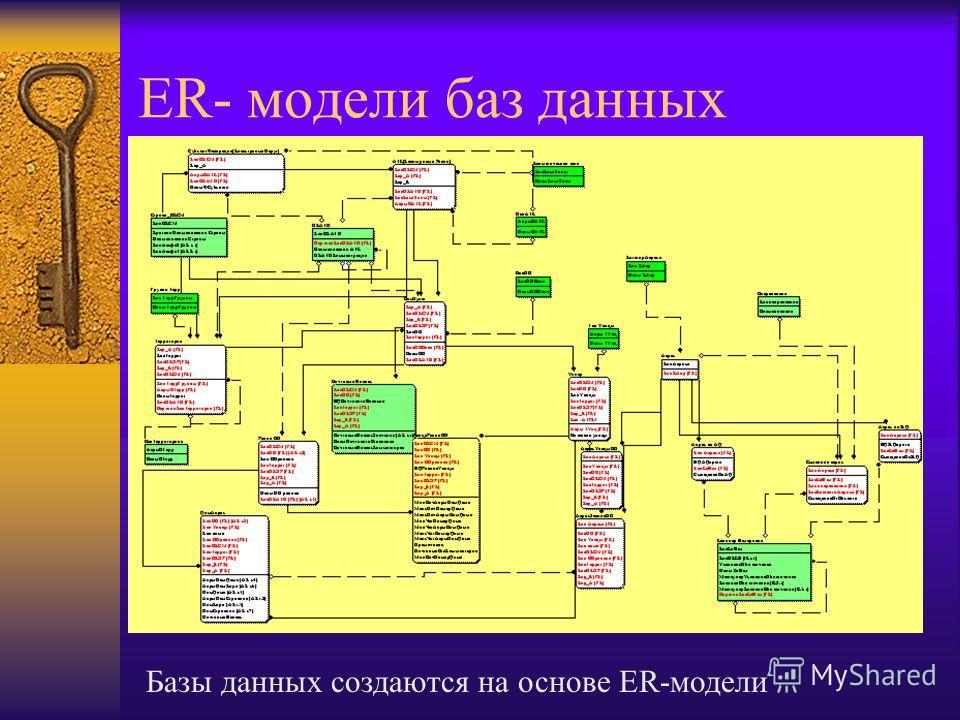 ER- модели баз данных Базы данных создаются на основе ER-модели