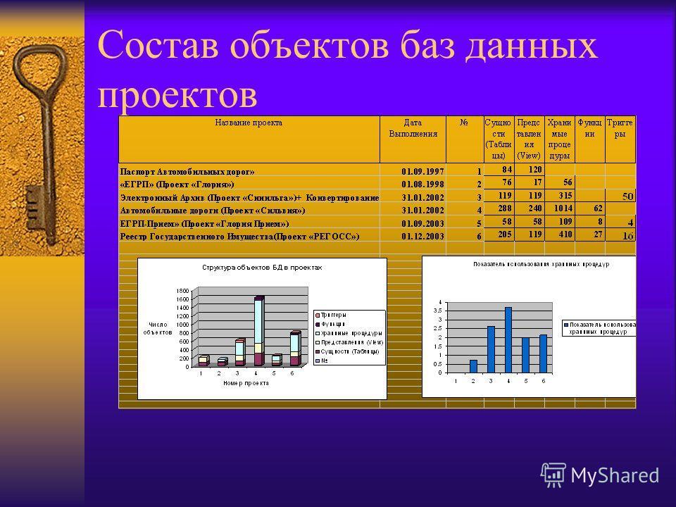 Состав объектов баз данных проектов