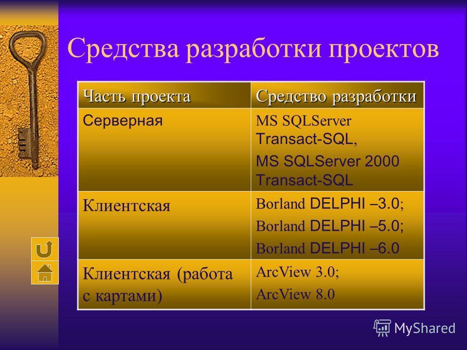 Средства разработки проектов Часть проекта Средство разработки Серверная MS SQLServer Transact-SQL, MS SQLServer 2000 Transact-SQL Клиентская Borland DELPHI –3.0 ; Borland DELPHI –5.0; Borland DELPHI –6.0 Клиентская (работа с картами) ArcView 3.0; Ar