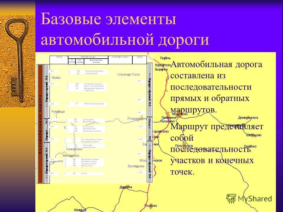 Базовые элементы автомобильной дороги Автомобильная дорога составлена из последовательности прямых и обратных маршрутов. Маршрут представляет собой последовательность участков и конечных точек.