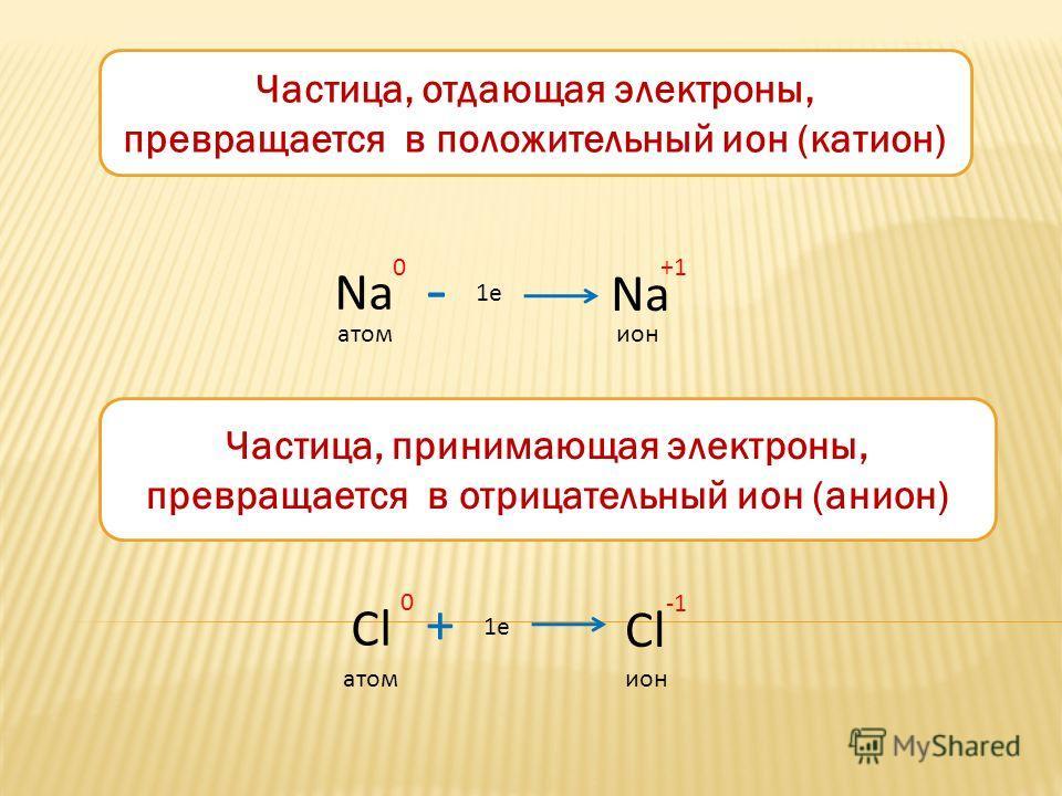 Частица, отдающая электроны, превращается в положительный ион (катион) Na +1 1e Na 0 - атомион Частица, принимающая электроны, превращается в отрицательный ион (анион) Cl 0 + 1e атомион