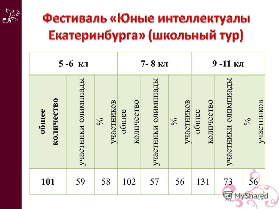 5 -6 кл7- 8 кл9 -11 кл общее количество участники олимпиады % участников общее количество участники олимпиады % участников общее количество участники олимпиады % участников 101595810257561317356