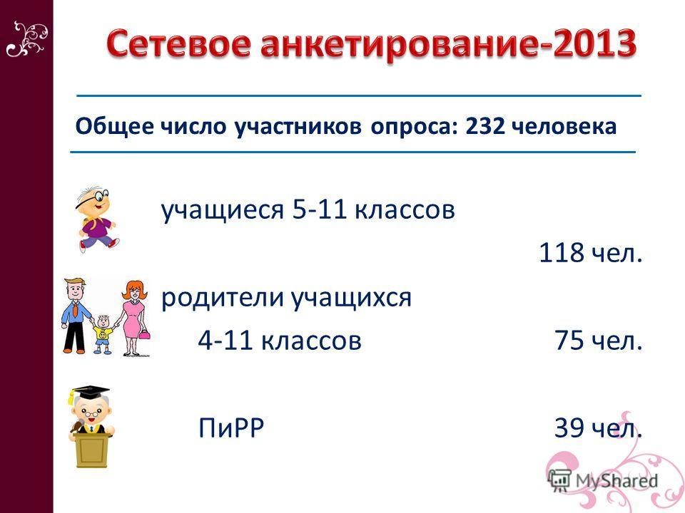 учащиеся 5-11 классов 118 чел. родители учащихся 4-11 классов 75 чел. ПиРР 39 чел. Общее число участников опроса: 232 человека