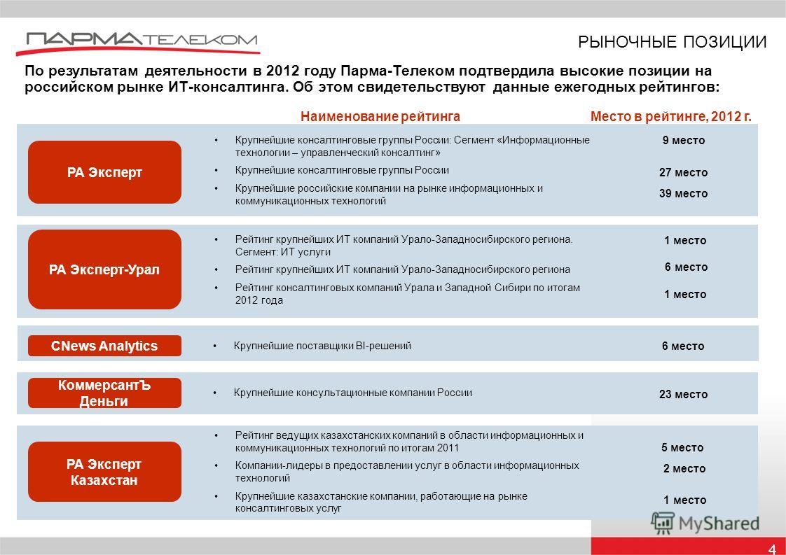 4 РЫНОЧНЫЕ ПОЗИЦИИ По результатам деятельности в 2012 году Парма-Телеком подтвердила высокие позиции на российском рынке ИТ-консалтинга. Об этом свидетельствуют данные ежегодных рейтингов: Наименование рейтингаМесто в рейтинге, 2012 г. РА Эксперт 9 м