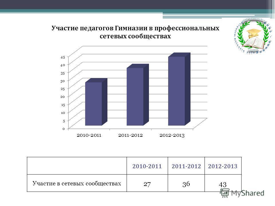 2010-20112011-20122012-2013 Участие в сетевых сообществах 273643