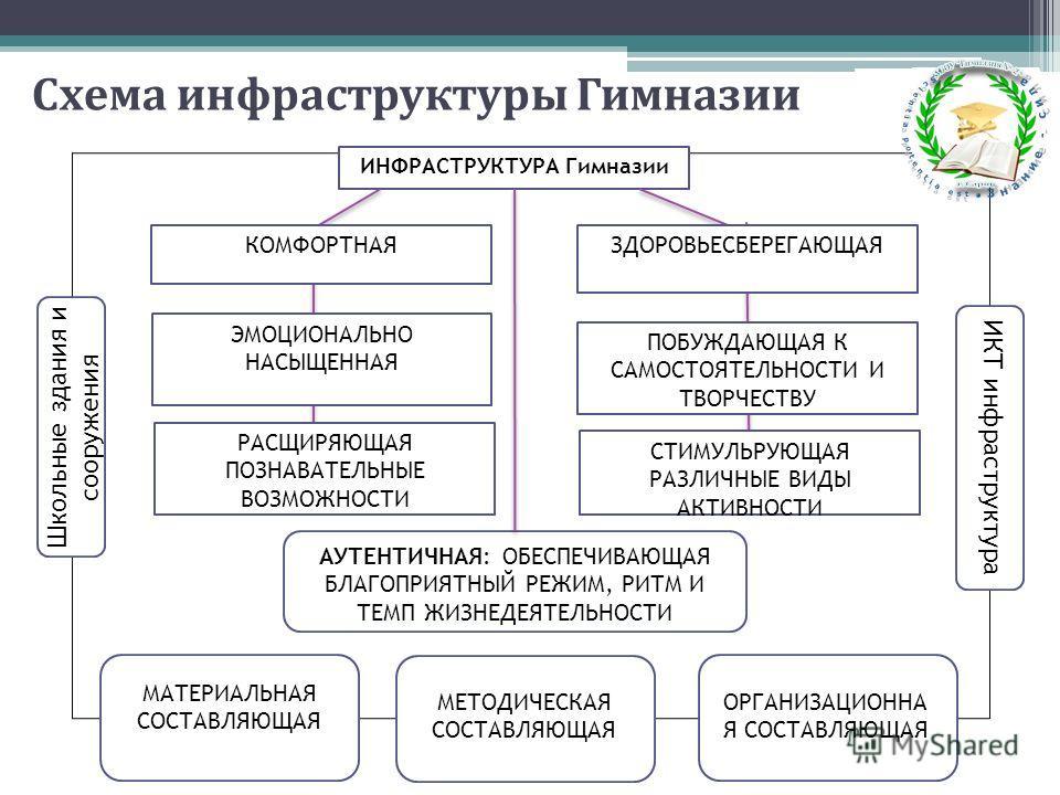 Схема инфраструктуры Гимназии АУТЕНТИЧНАЯ: ОБЕСПЕЧИВАЮЩАЯ БЛАГОПРИЯТНЫЙ РЕЖИМ, РИТМ И ТЕМП ЖИЗНЕДЕЯТЕЛЬНОСТИ МЕТОДИЧЕСКАЯ СОСТАВЛЯЮЩАЯ ОРГАНИЗАЦИОННА Я СОСТАВЛЯЮЩАЯ ИКТ инфраструктура ИНФРАСТРУКТУРА Гимназии Школьные здания и сооружения КОМФОРТНАЯ ЭМ