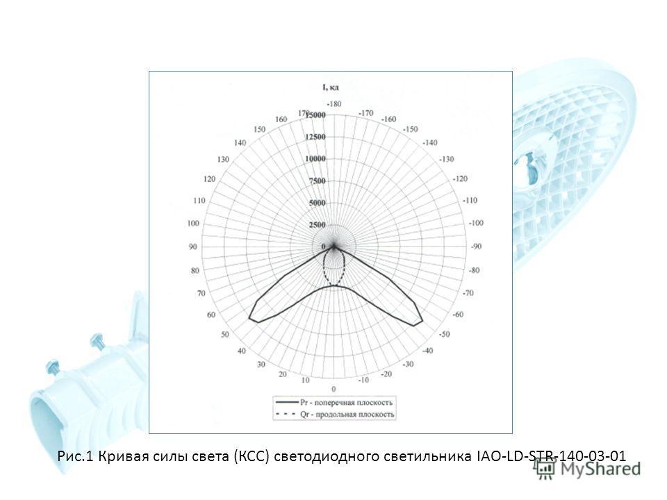 Рис.1 Кривая силы света (КСС) светодиодного светильника IAO-LD-STR-140-03-01