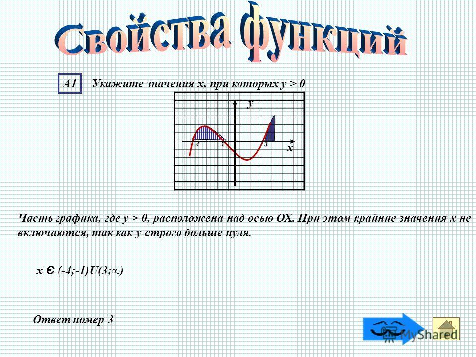Ответ номер 3 Часть графика, где у > 0, расположена над осью ОХ. При этом крайние значения х не включаются, так как у строго больше нуля. -4 -1 3 А1 Укажите значения х, при которых у > 0 у х х Є (-4;-1)U(3;)