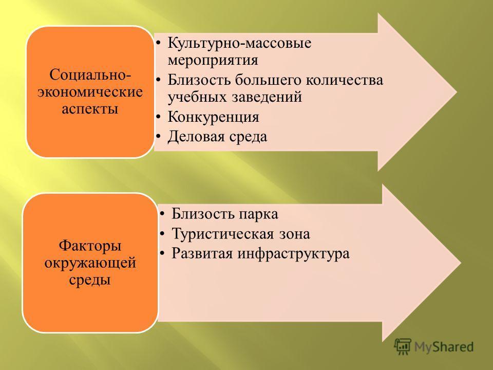 Культурно-массовые мероприятия Близость большего количества учебных заведений Конкуренция Деловая среда Социально- экономические аспекты Близость парка Туристическая зона Развитая инфраструктура Факторы окружающей среды