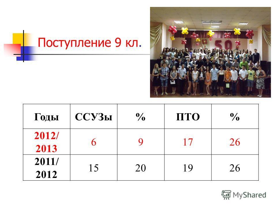 Поступление 9 кл. ГодыССУЗы%ПТО% 2012/ 2013 691726 2011/ 2012 15201926