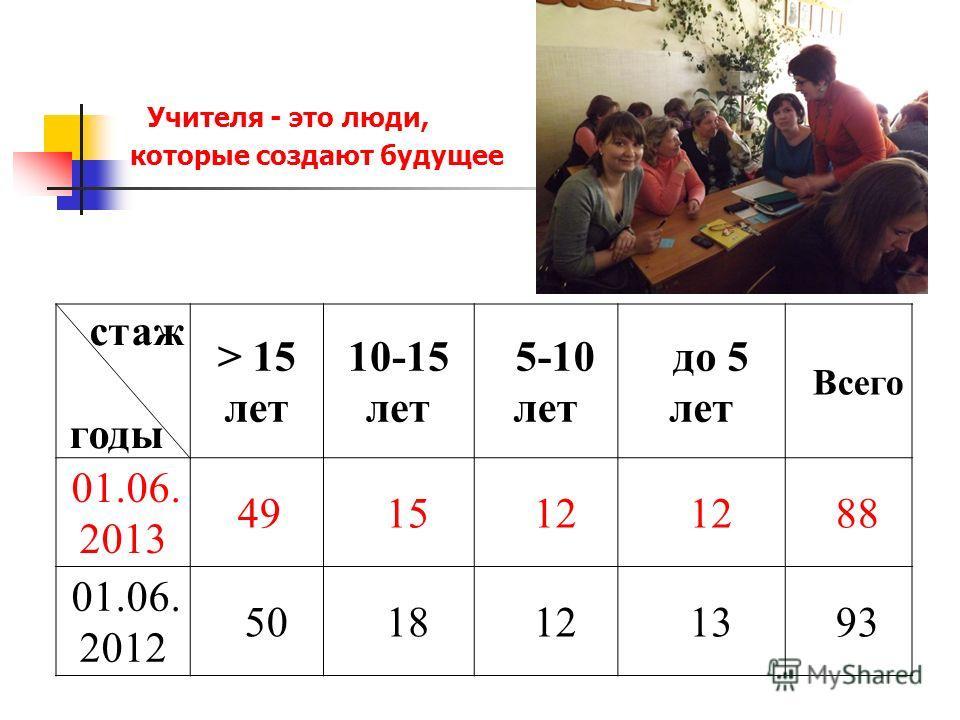 Учителя - это люди, которые создают будущее стаж годы > 15 лет 10-15 лет 5-10 лет до 5 лет Всего 01.06. 2013 491512 88 01.06. 2012 5018121393