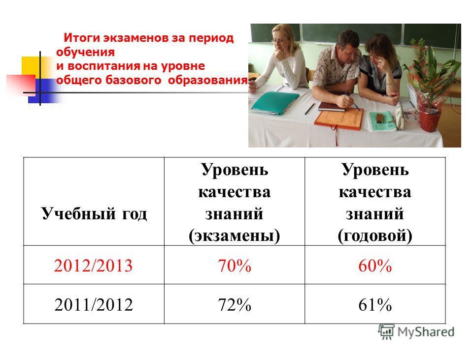 Учебный год Уровень качества знаний (экзамены) Уровень качества знаний (годовой) 2012/201370%60% 2011/201272%61% Итоги экзаменов за период обучения и воспитания на уровне общего базового образования