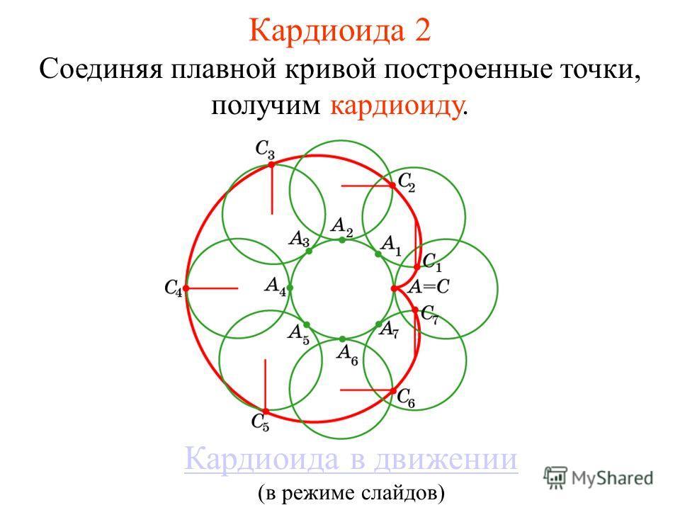 Кардиоида 2 Соединяя плавной кривой построенные точки, получим кардиоиду. Кардиоида в движении (в режиме слайдов)