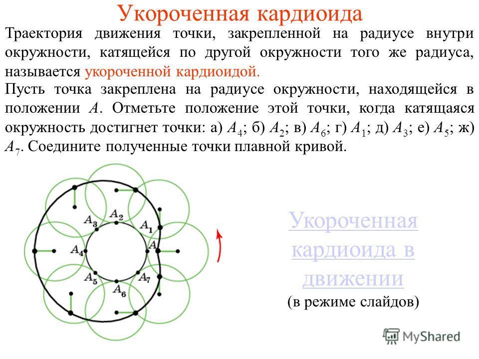 Укороченная кардиоида Траектория движения точки, закрепленной на радиусе внутри окружности, катящейся по другой окружности того же радиуса, называется укороченной кардиоидой. Пусть точка закреплена на радиусе окружности, находящейся в положении A. От