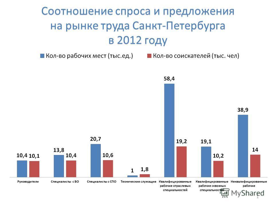 Соотношение спроса и предложения на рынке труда Санкт-Петербурга в 2012 году 1