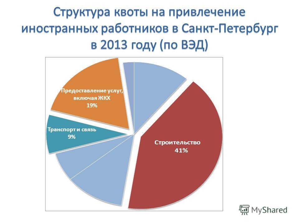 Транспорт и связь 9% Предоставление услуг, включая ЖКХ 19%