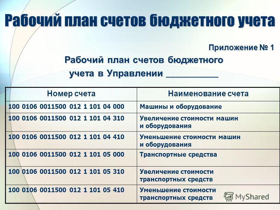 инструкция 183 н по бюджетному учету