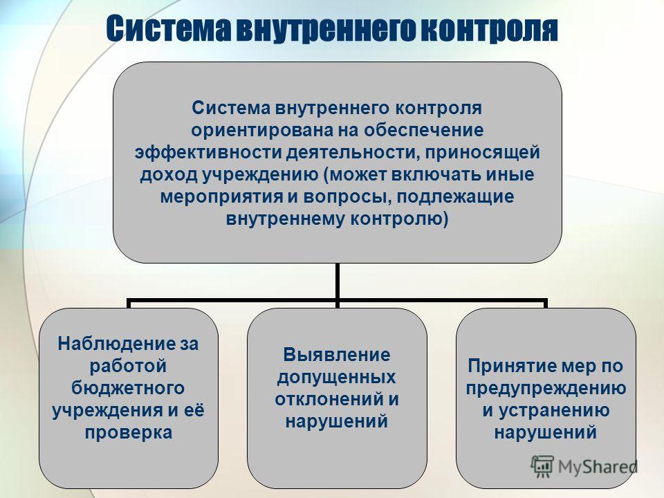 Система внутреннего контроля Система внутреннего контроля ориентирована на обеспечение эффективности деятельности, приносящей доход учреждению (может включать иные мероприятия и вопросы, подлежащие внутреннему контролю) Наблюдение за работой бюджетно