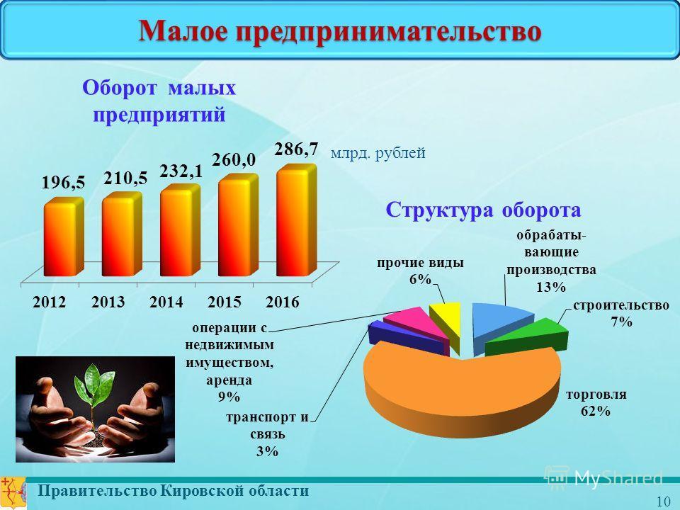 Правительство Кировской области 10 Малое предпринимательство Оборот малых предприятий млрд. рублей Структура оборота