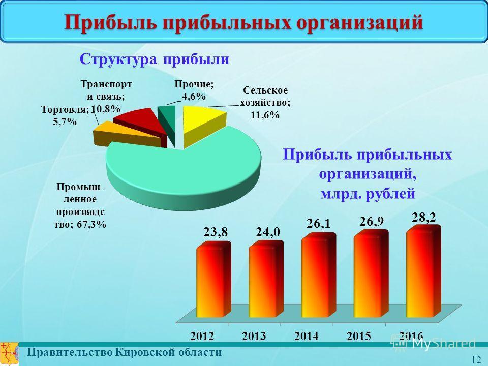 Правительство Кировской области 12 Прибыль прибыльных организаций Прибыль прибыльных организаций, млрд. рублей Структура прибыли