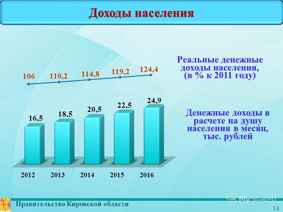 Правительство Кировской области 14 Доходы населения Денежные доходы в расчете на душу населения в месяц, тыс. рублей Реальные денежные доходы населения, (в % к 2011 году)