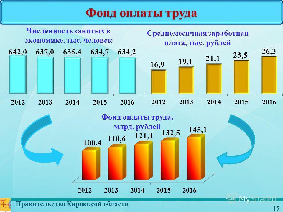 Правительство Кировской области 15 Фонд оплаты труда Фонд оплаты труда, млрд. рублей Численность занятых в экономике, тыс. человек Среднемесячная заработная плата, тыс. рублей