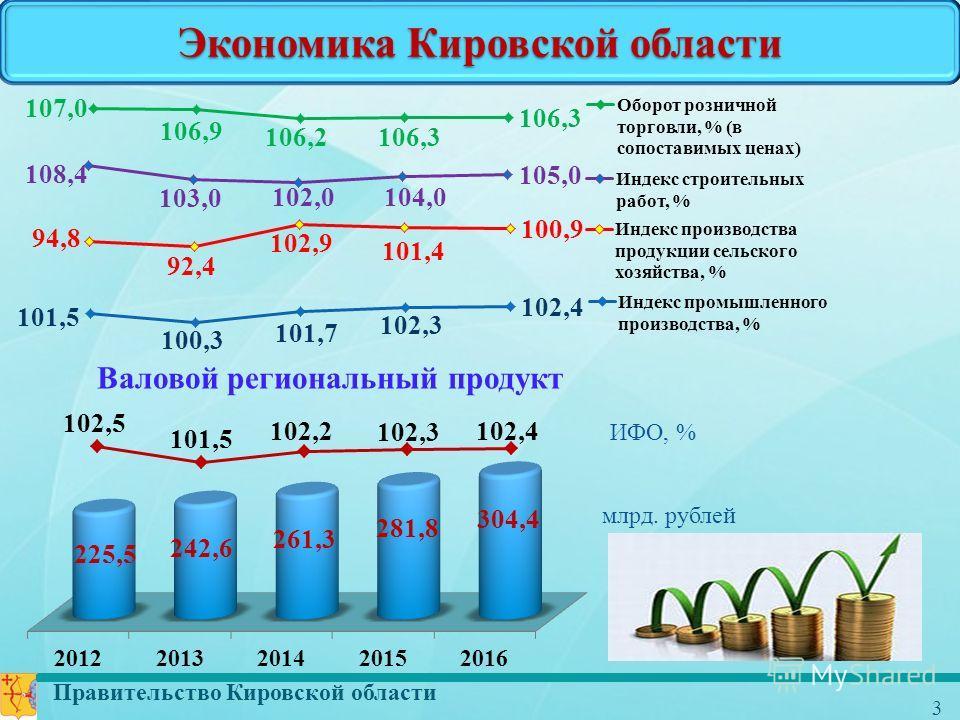 Правительство Кировской области 3 Экономика Кировской области Валовой региональный продукт млрд. рублей ИФО, %