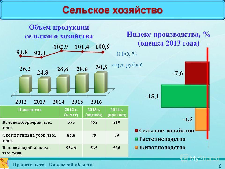 8 Сельское хозяйство Правительство Кировской области Индекс производства, % (оценка 2013 года) Объем продукции сельского хозяйства Показатель2012 г. (отчет) 2013 г. (оценка) 2014 г. (прогноз) Валовой сбор зерна, тыс. тонн 555455510 Скот и птица на уб