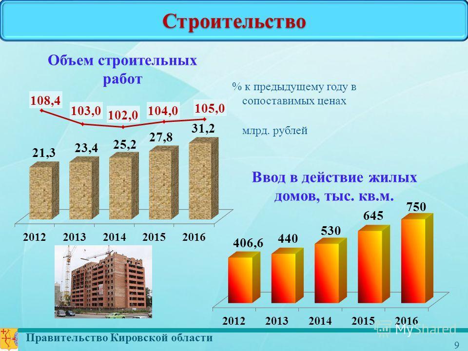 Правительство Кировской области 9 Строительство Объем строительных работ млрд. рублей % к предыдущему году в сопоставимых ценах Ввод в действие жилых домов, тыс. кв.м.