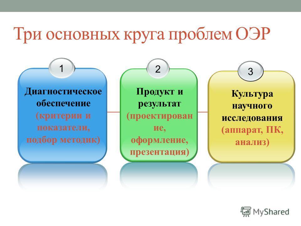Три основных круга проблем ОЭР 1 Диагностическое обеспечение (критерии и показатели, подбор методик) 2 Продукт и результат (проектирован ие, оформление, презентация) 3 Культура научного исследования (аппарат, ПК, анализ)