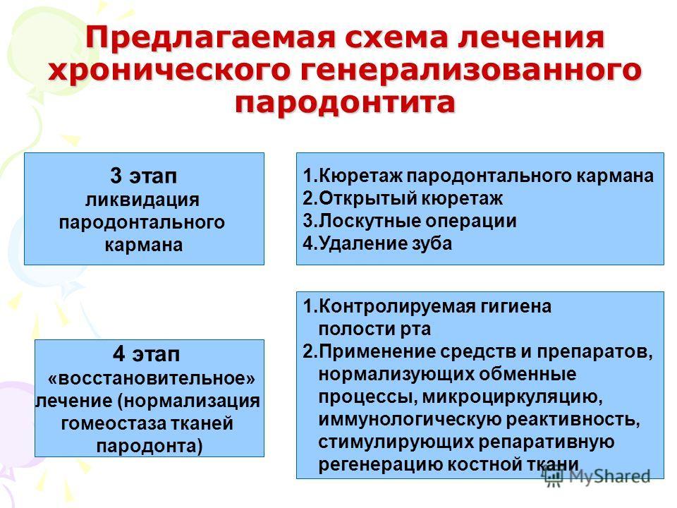 3 этап ликвидация пародонтального кармана 4 этап «восстановительное» лечение (нормализация гомеостаза тканей пародонта) 1.Кюретаж пародонтального кармана 2.Открытый кюретаж 3.Лоскутные операции 4.Удаление зуба 1.Контролируемая гигиена полости рта 2.П
