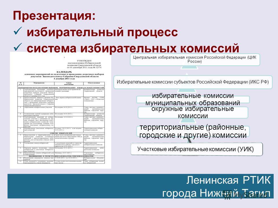 Презентация: избирательный процесс система избирательных комиссий Ленинская РТИК города Нижний Тагил