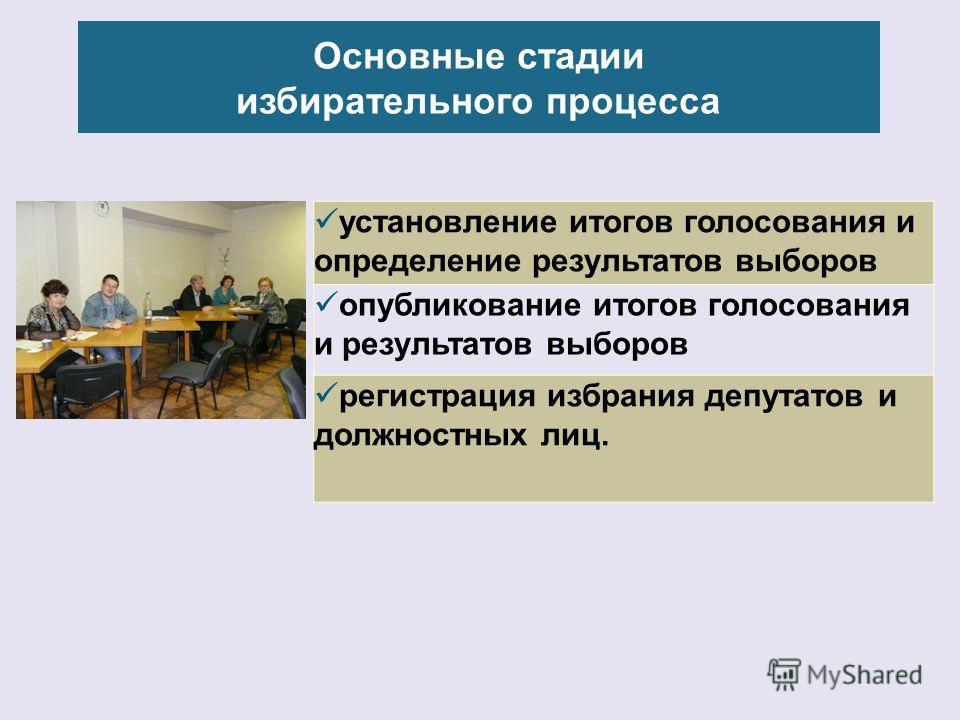 Основные стадии избирательного процесса установление итогов голосования и определение результатов выборов опубликование итогов голосования и результатов выборов регистрация избрания депутатов и должностных лиц.