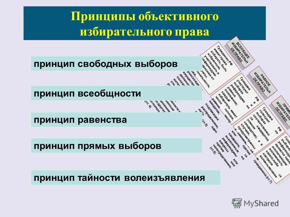 Принципы объективного избирательного права ВСЕОБЩЕЕ ИЗБИРАТЕЛЬН ОЕ ПРАВО РАВНОЕ ИЗБИРАТЕЛЬН ОЕ ПРАВО ПРЯМОЕ ИЗБИРАТЕЛЬН ОЕ ПРАВО ТАЙНОЕ ГОЛОСОВАНИ Е Гражданин РФ имеет право избирать, быть избранным, участвовать в референдуме независимо от пола, расы