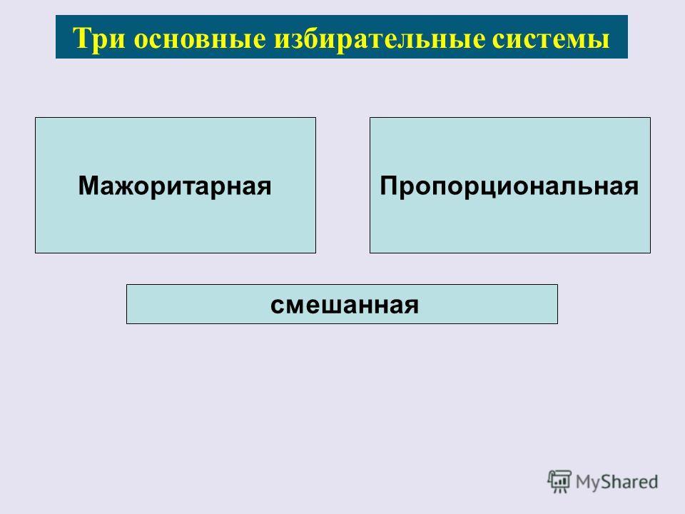 Три основные избирательные системы МажоритарнаяПропорциональная смешанная
