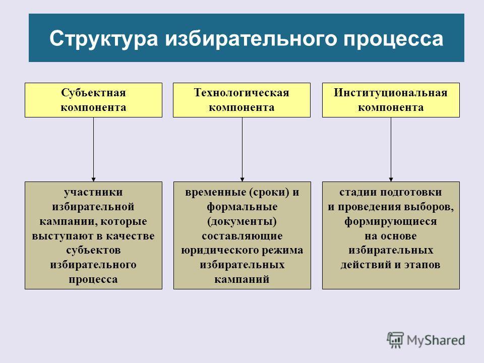 Структура избирательного процесса Субъектная компонента Институциональная компонента Технологическая компонента участники избирательной кампании, которые выступают в качестве субъектов избирательного процесса временные (сроки) и формальные (документы