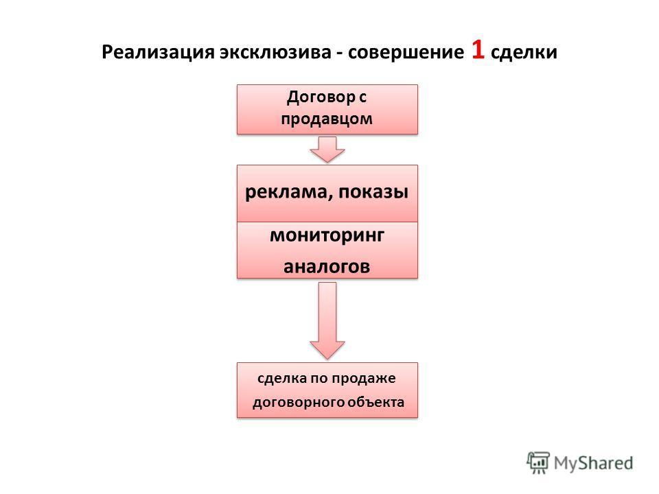 Реализация эксклюзива - совершение 1 сделки Договор с продавцом Договор с продавцом реклама, показы мониторинг аналогов мониторинг аналогов сделка по продаже договорного объекта сделка по продаже договорного объекта