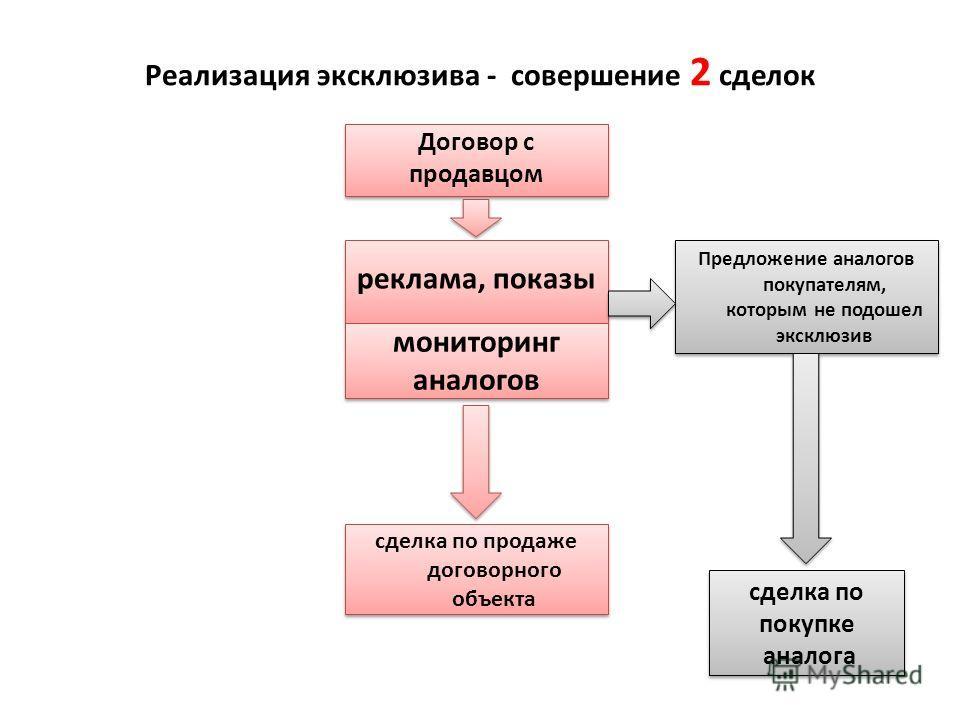 Реализация эксклюзива - совершение 2 сделок Договор с продавцом Договор с продавцом реклама, показы мониторинг аналогов мониторинг аналогов сделка по продаже договорного объекта Предложение аналогов покупателям, которым не подошел эксклюзив сделка по