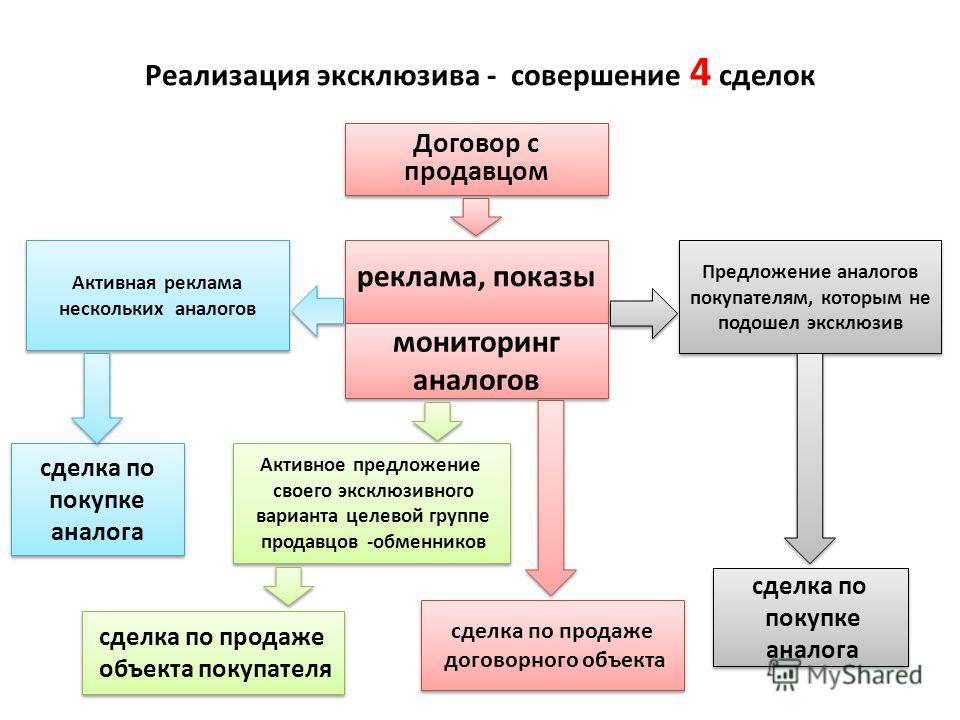 Реализация эксклюзива - совершение 4 сделок Договор с продавцом Договор с продавцом реклама, показы мониторинг аналогов мониторинг аналогов сделка по продаже договорного объекта сделка по продаже договорного объекта Предложение аналогов покупателям,