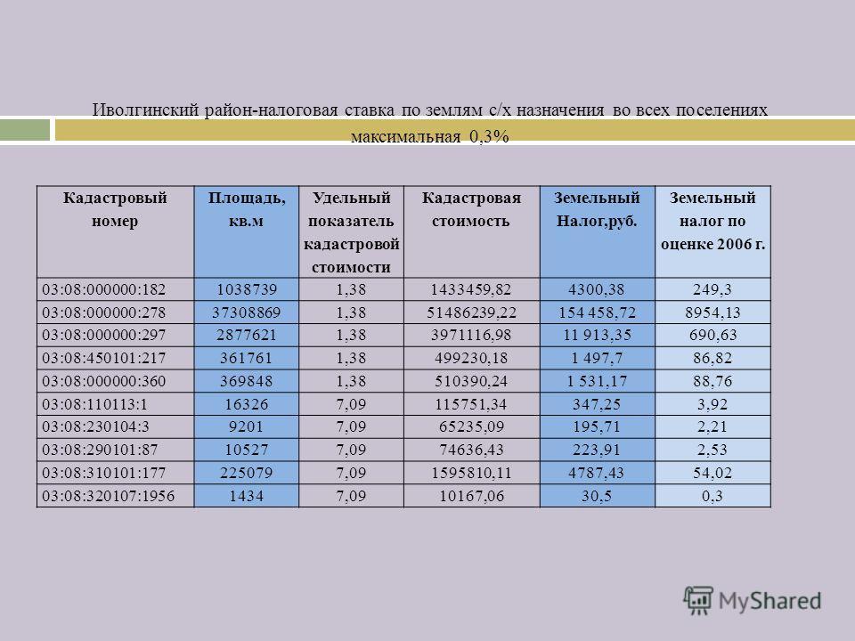 Иволгинский район-налоговая ставка по землям с/х назначения во всех поселениях максимальная 0,3% Кадастровый номер Площадь, кв.м Удельный показатель кадастровой стоимости Кадастровая стоимость Земельный Налог,руб. Земельный налог по оценке 2006 г. 03