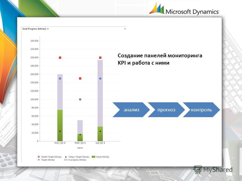 Создание панелей мониторинга KPI и работа с ними анализпрогнозконтроль